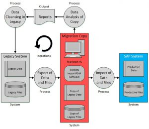 migration from legacy systems