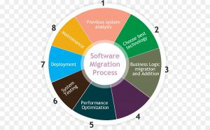 Legacy Data Migration Strategy
