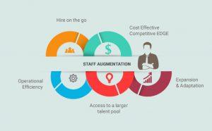 IT staff augmentation
